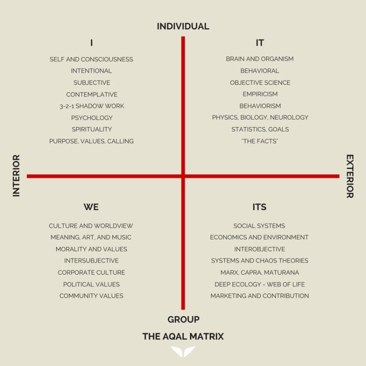 Ken-Wilber-AQAL-Matrix